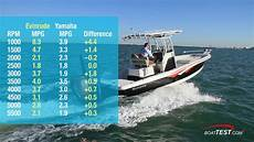 Evinrude Fuel Consumption Chart Evinrude Fuel Efficiency 2018 Review Video By