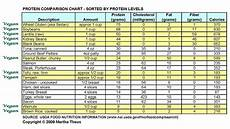 Protein Efficiency Ratio Chart Where Do You Get Your Protein Veggie Soul Food