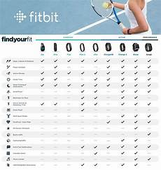 Fitbit Features Chart Fitbit Comparison Top Fitness Trackers Which Fitbit