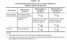 Australian Structural Steel Design Code Deflection Limit For Steel Beams Supporting Masonry