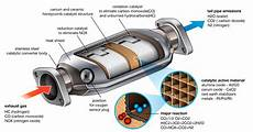 Catalyte Ic Design Technology Aether Catalyst Solutions Inc