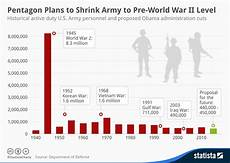 Mac Chart Army Chart Pentagon Plans To Shrink Army To Pre World War Ii