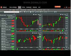 Free Stock Charts Online Free Stock Charts On Zignals Youtube