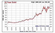 Gold Price Chart Now A Golden Summertime Opportunity Buy Gold And Silver