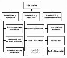 Mis Classification Of Information Tutorialspoint
