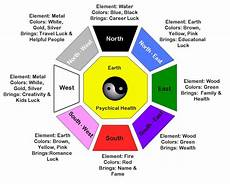 Free Feng Shui Chart Feng Shui Principles Amp Tips For Beginners Get Harmony