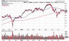 Chw My Chart Calamos Funds Global Dynamic Income Fund Stock Purchase