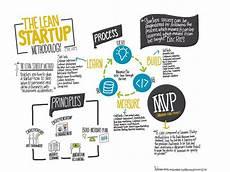 Lean Startup Methodology 191 En Qu 233 Consiste La Metodolog 237 A Lean Startup