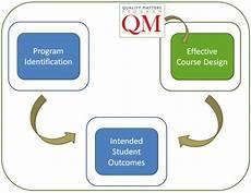 Course Designer About Course Design Capital University Columbus Ohio