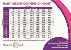 Baby Height And Weight Chart 24 Baby Weight Charts ᐅ Templatelab