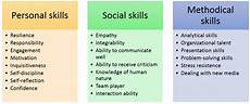 Sample Of Skills Soft Skills Definition And Examples Ionos