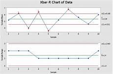 Xbar And R Chart Excel Xbar R Chart