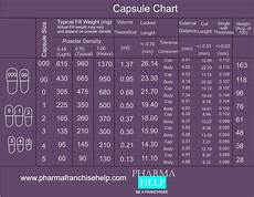 Capsule Chart What Is Capsule Types And Sources Of Capsules How To