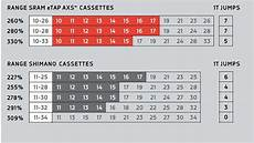 Shimano Gear Chart Sram 12 Speed Red Etap Axs Hrd Review Bikeradar
