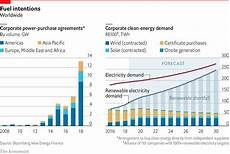 Record Chart 2018 Companies Bought Record Amounts Of Clean Energy In 2018