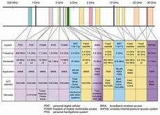 Cable Tv Frequency Spectrum Chart How Did The Word Bandwidth Come To Mean Time Quora