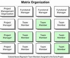 What Is A Matrix Organization Leading In A Matrix Organization 5 12 Solutions