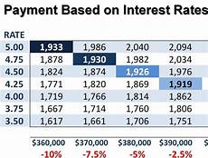 Mortgage Payment Chart Why The Interest Rate Matters For Your Home Purchase