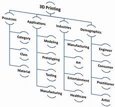 3d Printing Applications 3d Printing Speaking The Language Gt Engineering Com