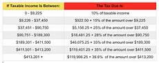 2014 Tax Brackets Chart Irs Announces 2015 Tax Brackets Standard Deduction