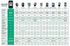 Glucometer Chart On Call Express Blood Glucose Meter Best Value Medical