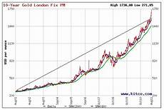 Gold Chart 10 Jahre Goldpreis Anstieg Alle Zeichen Stehen Jetzt Auf Gr 252 N