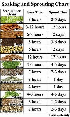 Days To Germination Chart Soaking And Sprouting Chart Sprouting Seeds Do Not Take
