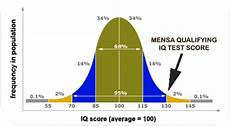 Mensa Iq Test Score Chart What Is Mensa And What Is A Mensa Iq