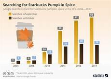 Starbucks Coffee Chart Chart Searching For Starbucks Pumpkin Spice Statista