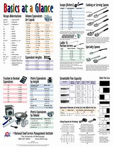 Foodservice Scoop Sizes Chart Basics At A Glance National Food Service Management