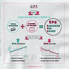 What Is Eps In Stock Chart What Is Earnings Per Share Napkin Finance Has The Answer