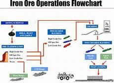 Mining Ore Chart Mining Technology Iron Ore Operations Flowchart