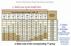 Easton Shaft Size Chart Easton Arrow Spine Selection Charts For Archery