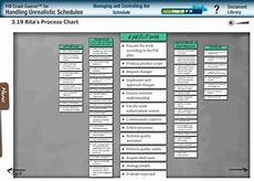 Mulcahy 8th Edition Process Chart Pdf Knowit Project Management Webshop Handling Unrealistic