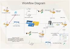 Workflow Chart Template Free Workflow Diagram Templates For Word Powerpoint Pdf