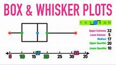 Box Whisker Plot Box And Whisker Plots Explained Youtube