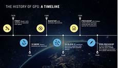 History Of Gps Gps Tracking Solutions The History Of Gps Vehicle Tracking