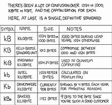 Data Size Conversion Chart C How To Correctly Convert Filesize In Bytes Into Mega