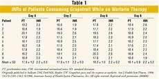 Inr Chart Warfarin Lab Tests Ch Asad Jutt