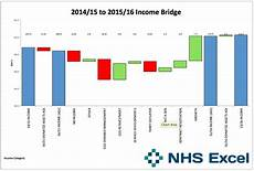 Bridge Chart Excel The Double Bridge An Excel Waterfall Template