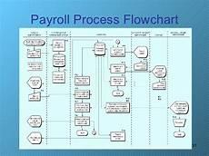 Payroll Flowchart Process Payroll Process Payroll Process Flowchart