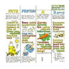 Nutrition Chart Vegan Nutrition Chart Liz Cook Charts