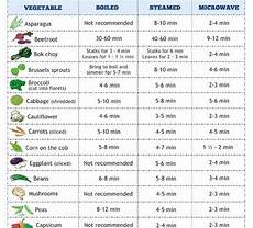 Foodi Cooking Chart Vegetable Cooking Chart Home Trends Magazine
