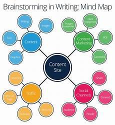 Brainstorming Templates Brainstorming Techniques To Motivate Teams Smartsheet