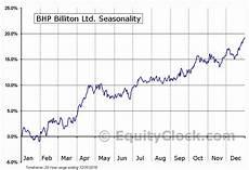 Bhp Price Chart Australian Stock Market Outlook Amp Forecast For 2015