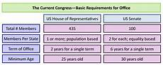 Congressional Structure Chart Congress How Is The Legislative Branch Structured