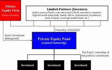 Equity Fund Wikipedia