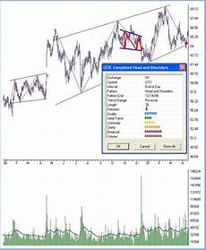 Chart Pattern Recognition Software Chart Pattern Recognition Software Forex Forex Chart