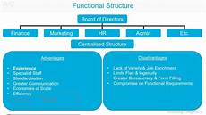 Business Structure Chart Functional Organisational Structure A Z Of Business