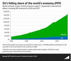 Eu Gdp Chart Eu S Failing Share Of The World S Economy Ppp Europe